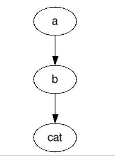 Writing graph with GraphViz - Deeps Online