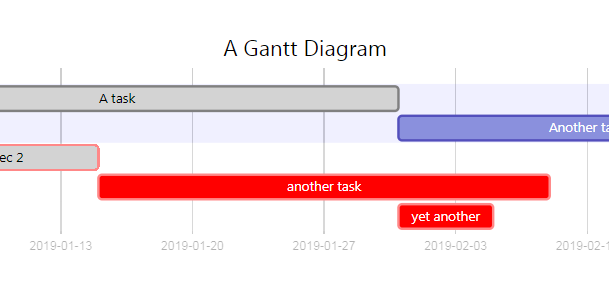 Create diagrams, flowcharts or gantt from text with mermaid